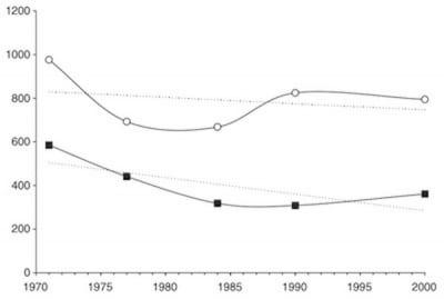 コウノトリと在宅出産の相関グラフ